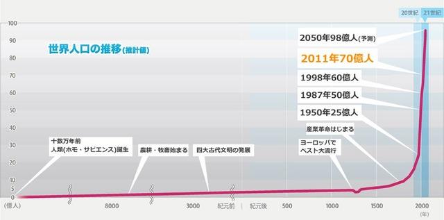 人口推移グラフ2017 Japanese_1