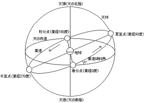 Celestial_sphere(in_Japanese)