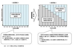 相続税対象年金(浦田先生)