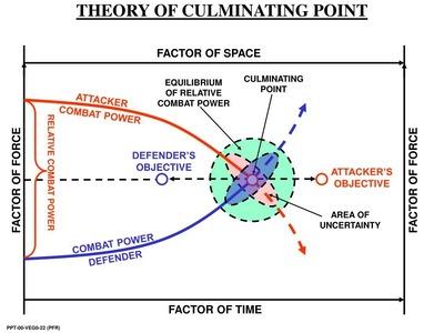 限界点_theory-of-culminating-point-l