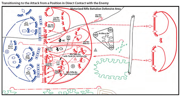 攻勢_自動車化歩兵大隊_防御陣地または接触時撃退失敗からの展開