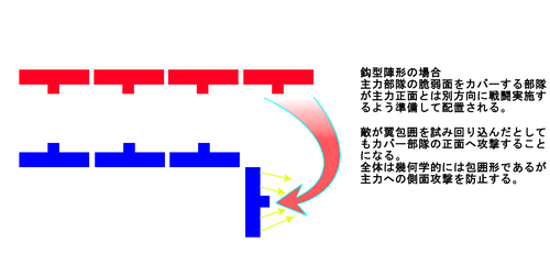鈎型陣形の基本概念