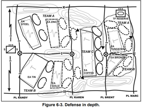 Defense in Depth_area defense