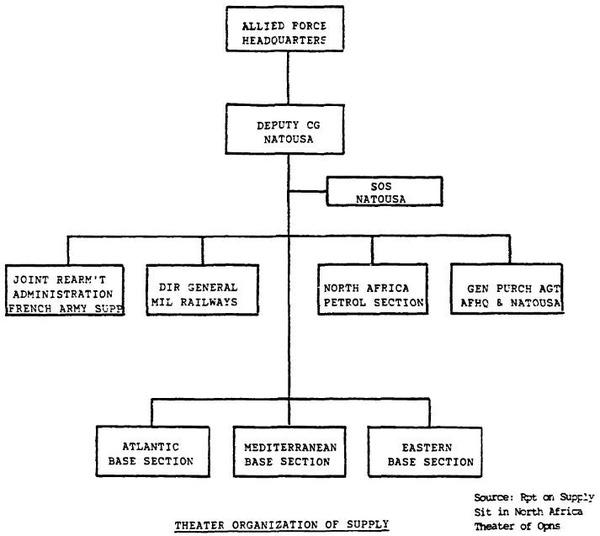 Theater Organization of Supply_1942