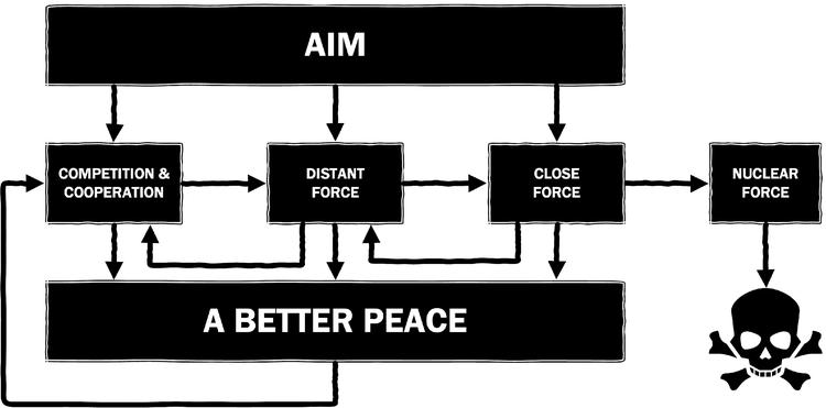 Concept_War Cycle_Aim