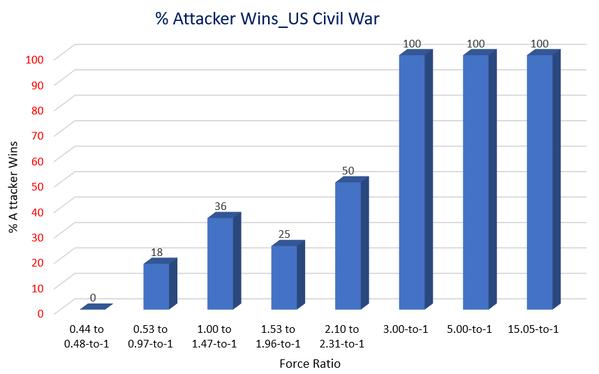 Percent of Attacker Wins_Force ratio_Graphic_US Civil War