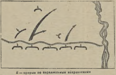 1941_赤軍士官用教材_防衛線の突破_併行突破_水場側への片翼包囲