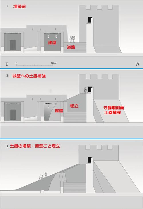 土塁増築による城壁補強
