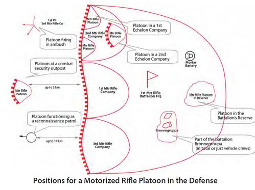 防御における1個自動車化歩兵小隊の配置