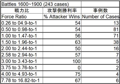 Percent of Attacker Wins_Force ratio_Battles 1600~1900