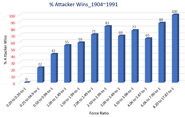 Percent of Attacker Wins_Force ratio_Graphic_1904~1991