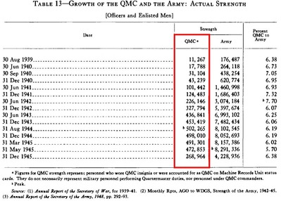 growth of quartermaster corps_table_actual strentgh