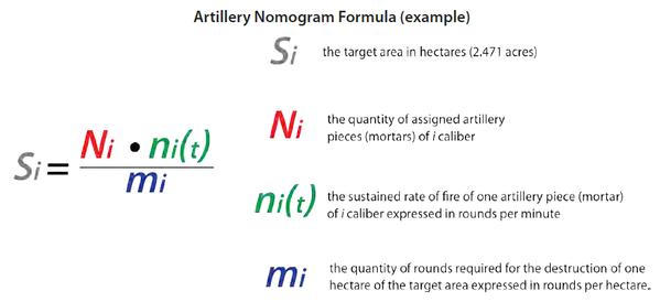 砲兵計算表公式_例