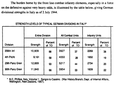 strength levels of typical german divisions in italy