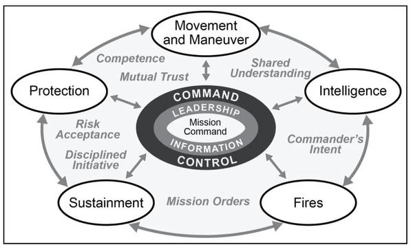 Elements of combat power_ADP3-0