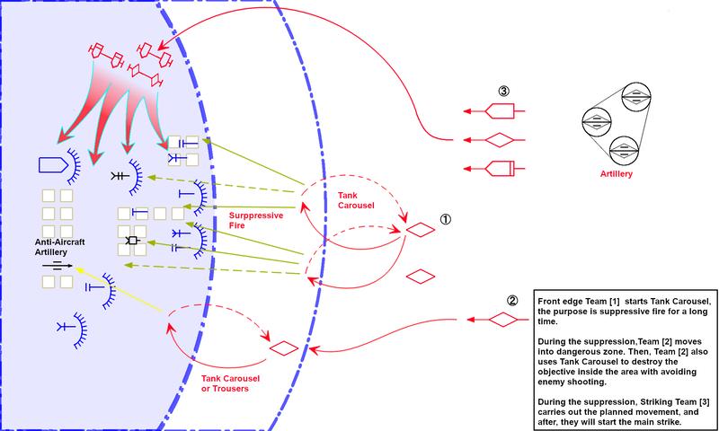 Tank Carouselを組み込んだ制圧と移動の連携