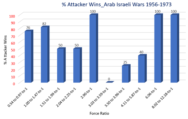 Percent of Attacker Wins_Force ratio_Graphic_Arab Israeli Wars