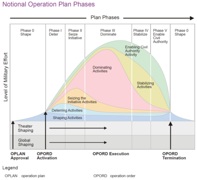 Phases of Operations