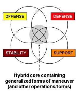 4 major operation types