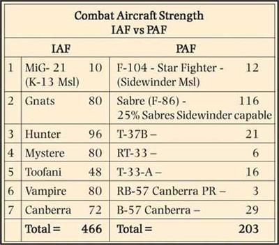 Combat-Aircraft-Strength-IA