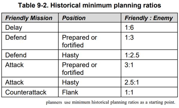 戦力比の基準_FM6-0_思考スタートポイント