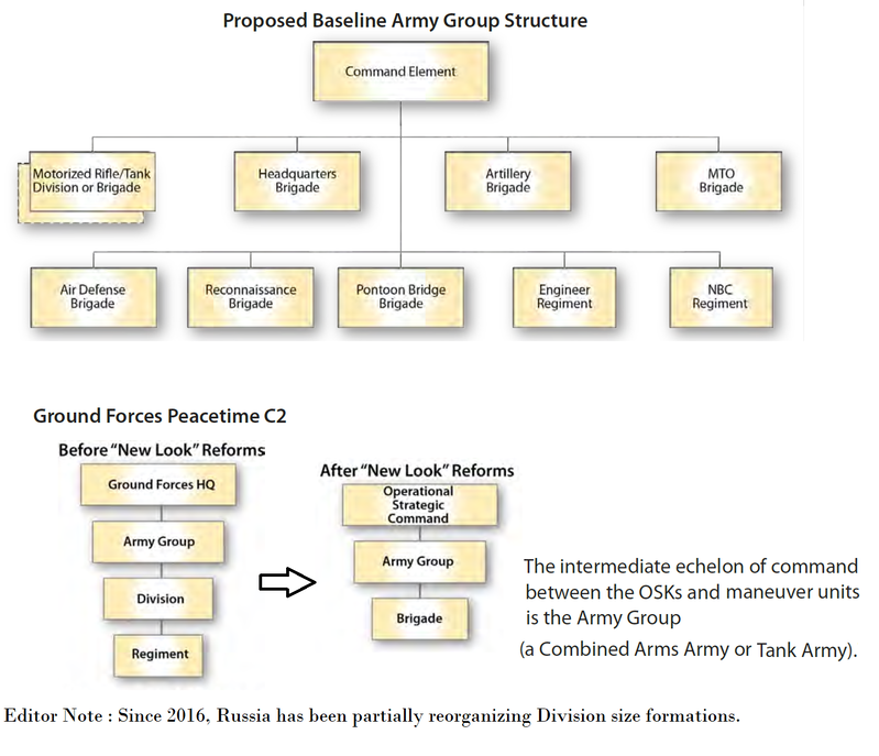 Russian Army Group_Structure