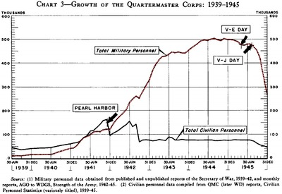 growth of quartermaster corps_chart