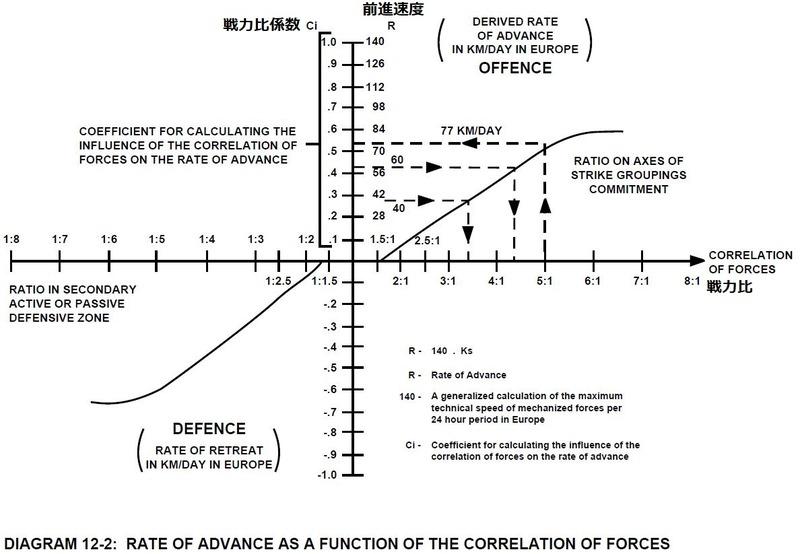 図12-2_戦力比との前進速度の関数