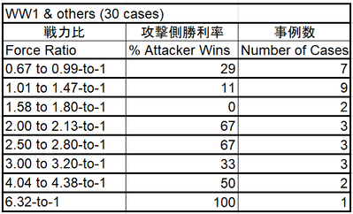 Percent of Attacker Wins_Force ratio_WW1 and others