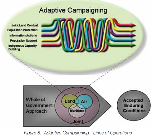 5 Lines of Operations_Adaptive Campaign