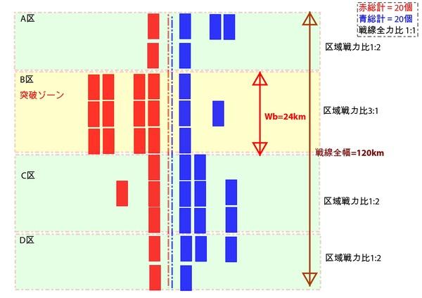 戦力配置と突破幅_試作図_【a】