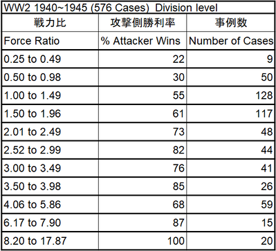 Percent of Attacker Wins_Force ratio_WW2