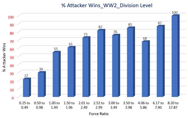 Percent of Attacker Wins_Force ratio_Graphic_WW2