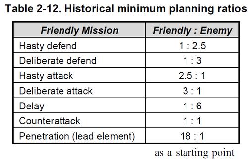 図2-12_戦力比の計画時考察開始値