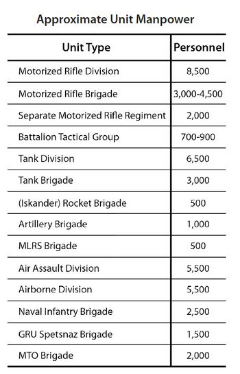 ロシア軍の各編制の最大人数_2010年代