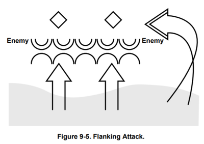MCDP1-0_figure9-5_flanking attack