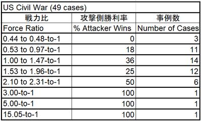 Percent of Attacker Wins_Force ratio_US Civil War