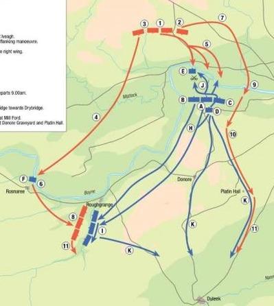 Battle of the Boyne_迂回と包囲 の戦例