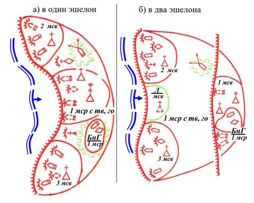 自動車化歩兵中隊の防御陣形_1線型と2線型