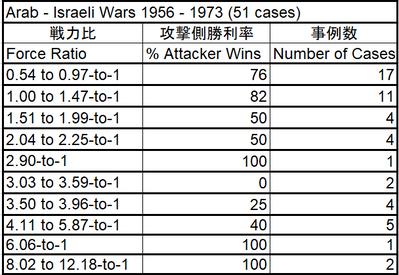 Percent of Attacker Wins_Force ratio_Arab Israeli Wars