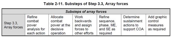 図2-11_副次的ステップ_戦力配置