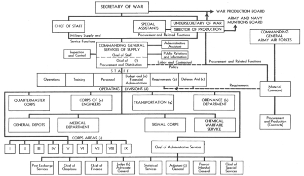 ORGANIZATION OF THE SERVICES OF SUPPLY 20 FEBRUARY 1942