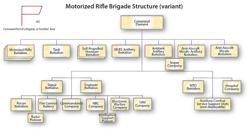 Russian Brigade_Structure