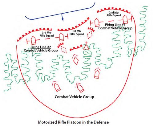 防御における自動車化歩兵小隊の位置_森林ラインの場合
