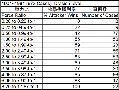 Percent of Attacker Wins_Force ratio_1904~1991