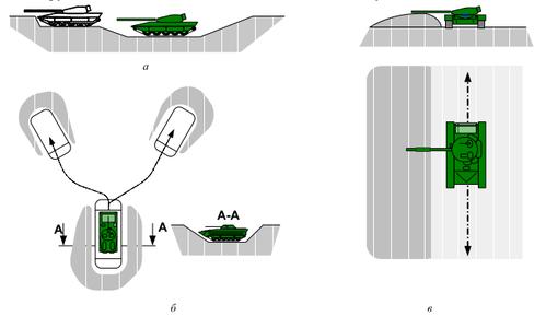 車体隠掩蔽方法のバリエーション