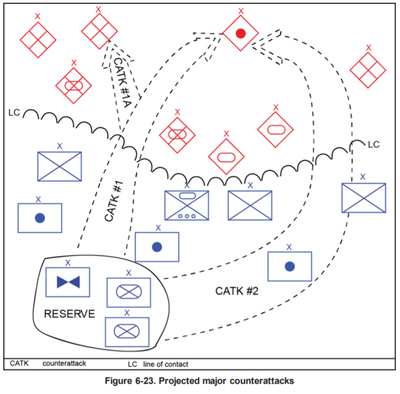 counterattack in the chapter of Area defense