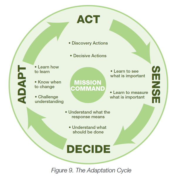 The Adaption Cycle_ASDA loop
