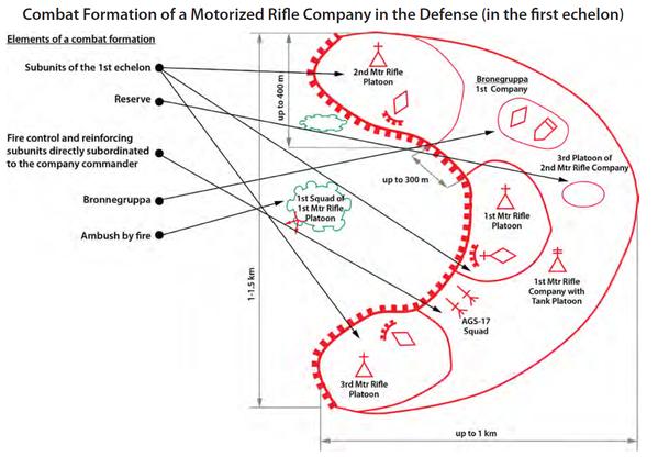 防御における自動車化歩兵中隊+1個戦車小隊の第1梯団の典型例