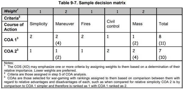 図9-7_サンプル_意決定のためのマトリックス